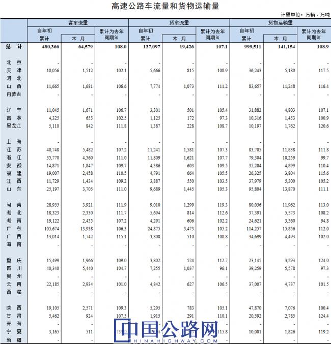 2019年8月高速公路車流量和貨物運輸量